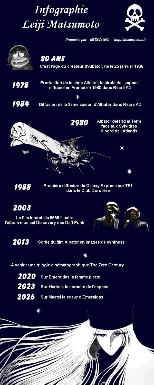 Infographie : 80 ans de Leiji Matsumoto